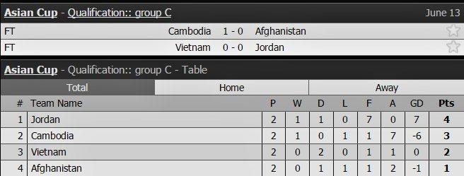 Việt Nam vs Jordan, tuyển Việt Nam, HLV Hữu Thắng, Công Phượng, Asian Cup