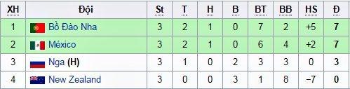 Lịch thi đấu, Confederations Cup 2017