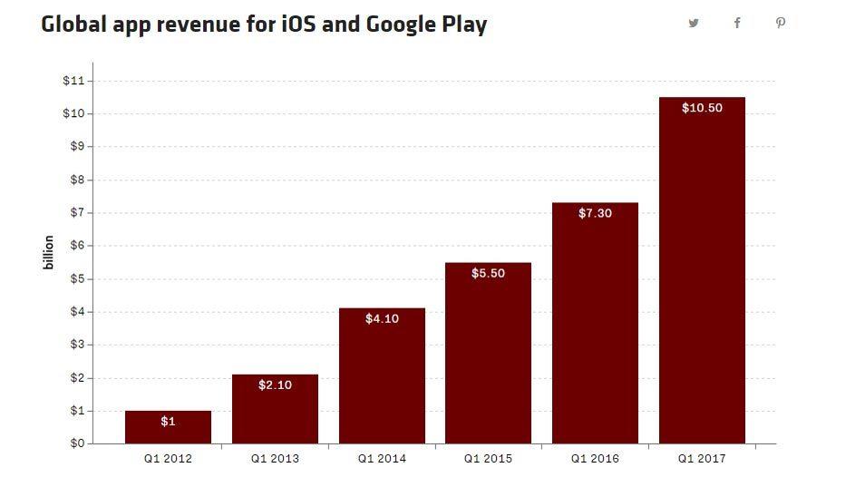 iPhone đã thay đổi thế giới thế nào sau 10 năm ra mắt?