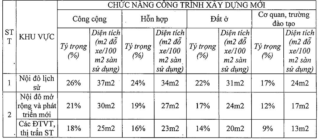 Hà Nội: Tầng hầm tại các công trình cao tầng được tính thế nào?