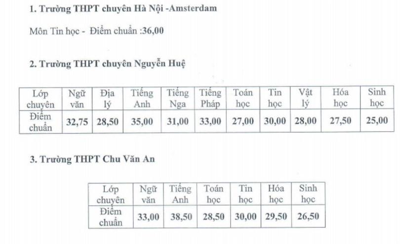Hà Nội thay đổi điểm chuẩn vào lớp 10 trường chuyên