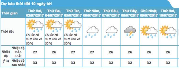 Dự báo thời tiết 3/7: Miền Bắc mưa mát, miền Trung nắng nóng