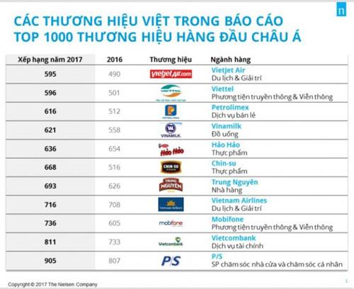 Top thương hiệu hàng đầu Châu Á: Hảo Hảo thăng 18 hạng
