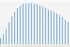 Môn Hoá có hơn 1.500 điểm 10, điểm trung bình là 5.31