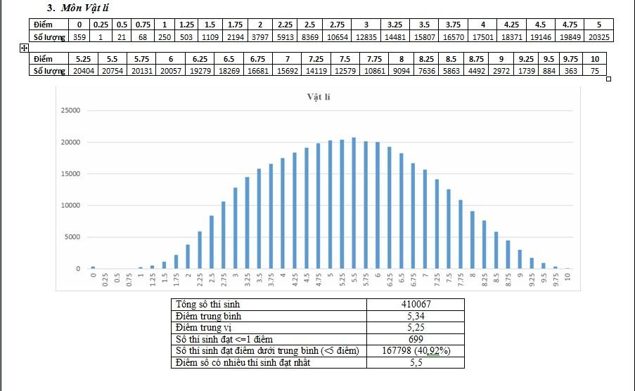 Bộ Giáo dục công bố kết quả phân tích điểm thi THPT quốc gia 2017