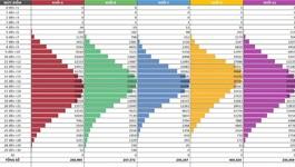 Xét tuyển đại học: Phổ điểm các khối theo 2 miền