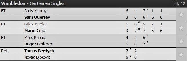 Djokovic 'biếu' vé bán kết cho Tomas Berdych