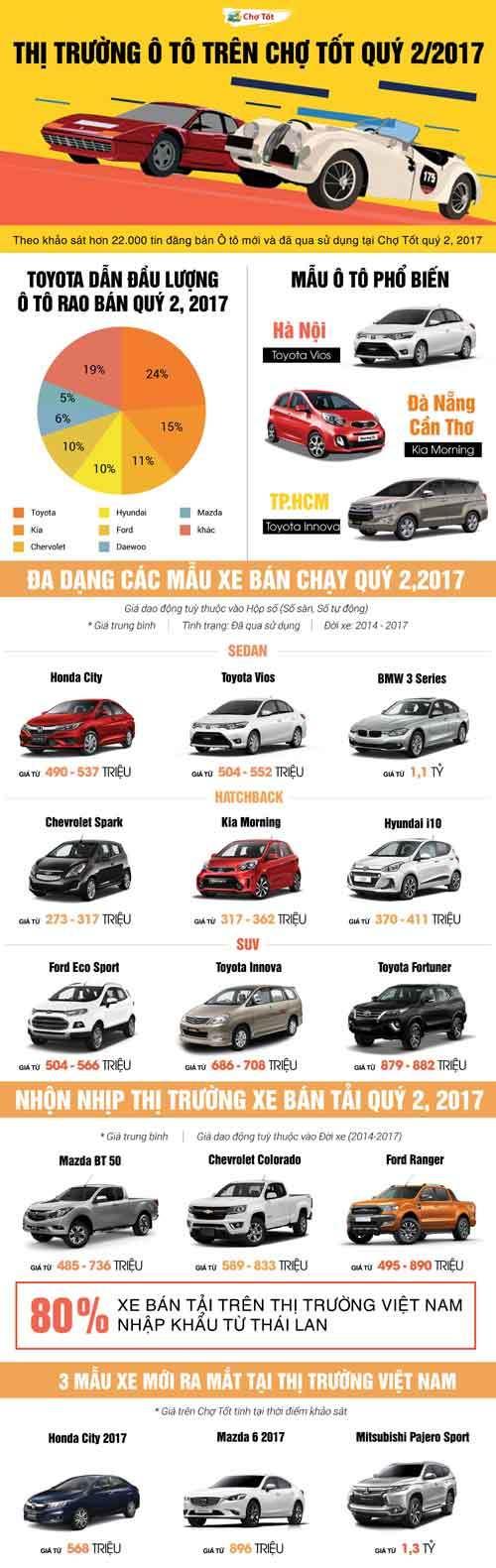 Sôi động thị trường ô tô quý II/2017