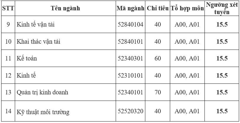Mức điểm nhận hồ sơ xét tuyển của Trường ĐH Giao thông vận tải