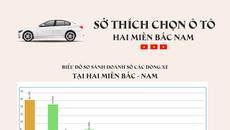 Sở thích chọn ô tô hai miền Nam Bắc có gì khác nhau?