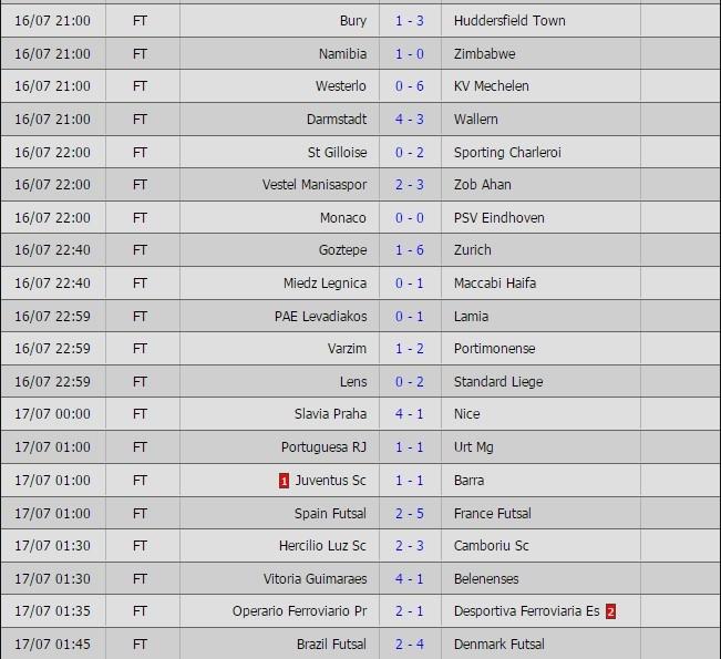 Kết quả bóng đá,kqbd trực tuyến,tỷ số bóng đá, ICC, IC Cup