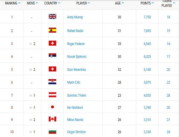 Roger Federer, Wimbledon, BXH ATP