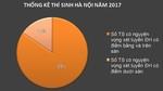 Gần 85% học sinh Hà Nội có cơ hội đỗ đại học