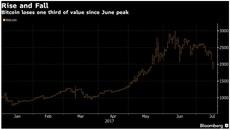 Giá Bitcoin xuống dưới 2.000 USD, mất 1/3 giá trị