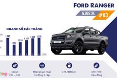 'Độc cô cầu bại' Ford Ranger trong phân khúc bán tải ở Việt Nam