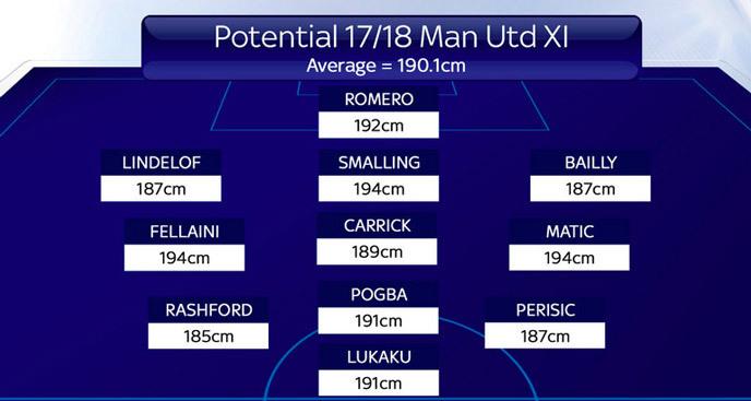 Mourinho nâng cấp MU: Những 'gã khổng lồ' thiện chiến