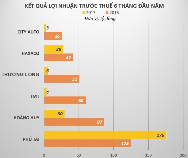 Các nhà phân phối ôtô tại Việt Nam đang làm ăn ra sao?