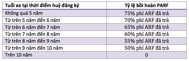 Vì sao giá xe ô tô ở Singapore cao ngất ngưởng?