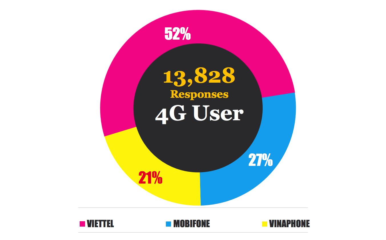 4G, Viễn thông, Nhà mạng