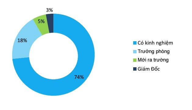 74% nhân sự IT tại VN không yêu công ty, có mong muốn nhẩy việc