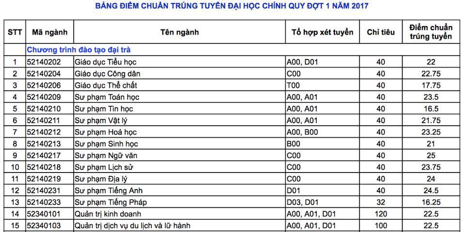 diem chuan dai hoc can tho 2017