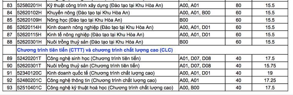 Điểm chuẩn 93 ngành đào tạo của Trường ĐH Cần Thơ