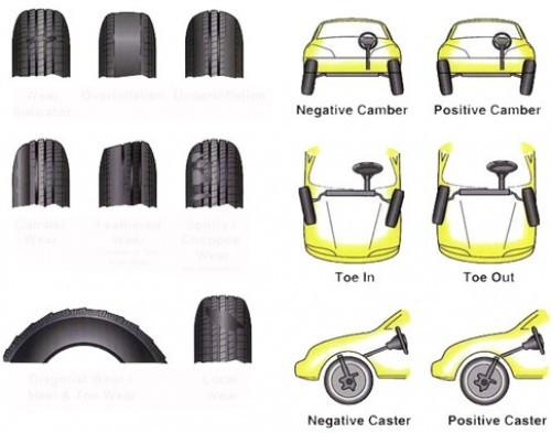 Khi nào cần phải cân chỉnh độ chụm bánh xe?