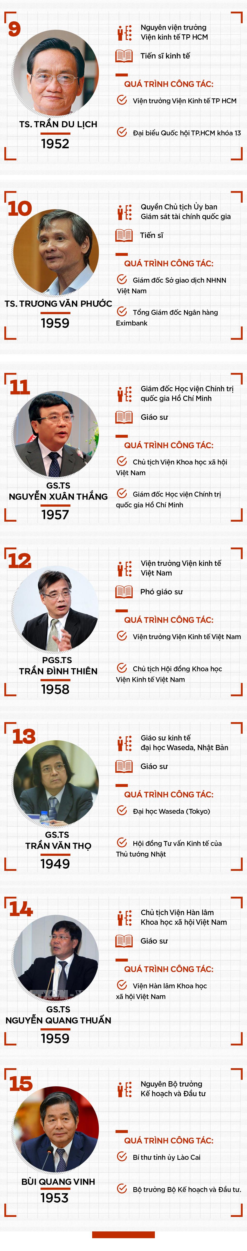 Chân dung Tổ tư vấn kinh tế của Thủ tướng