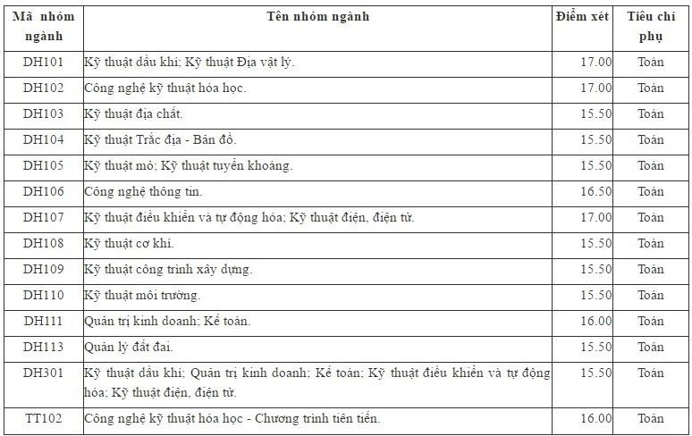 diem chuan dai hoc mo dia chat 2017