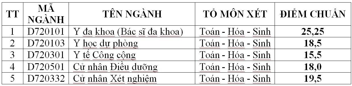 diem chuan dai hoc y khoa vinh 2017