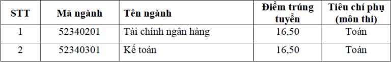 diem chuan 2017 hoc vien ngan hang