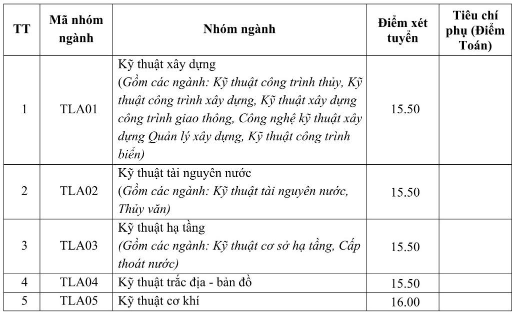 diem chuan dai hoc thuy loi 2017