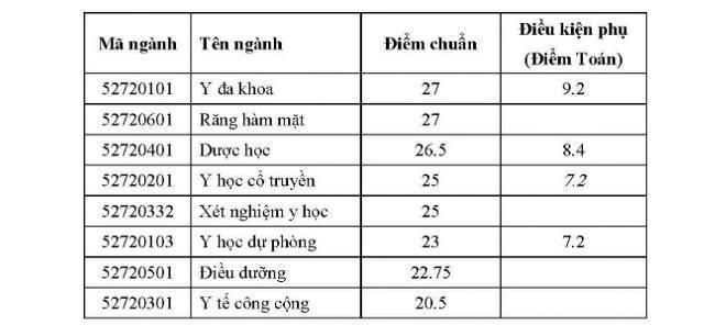 diem chuan dai hoc y duoc can tho 2017