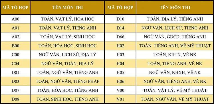 Điểm chuẩn các trường ĐH Văn Lang, ĐH Hồng Bàng