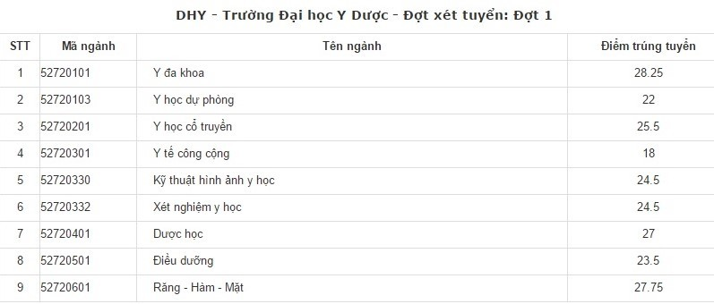diem chuan dai hoc y duoc hue