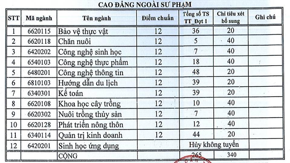 Trường ĐH An Giang, ĐH Bạc Liêu công bố điểm chuẩn
