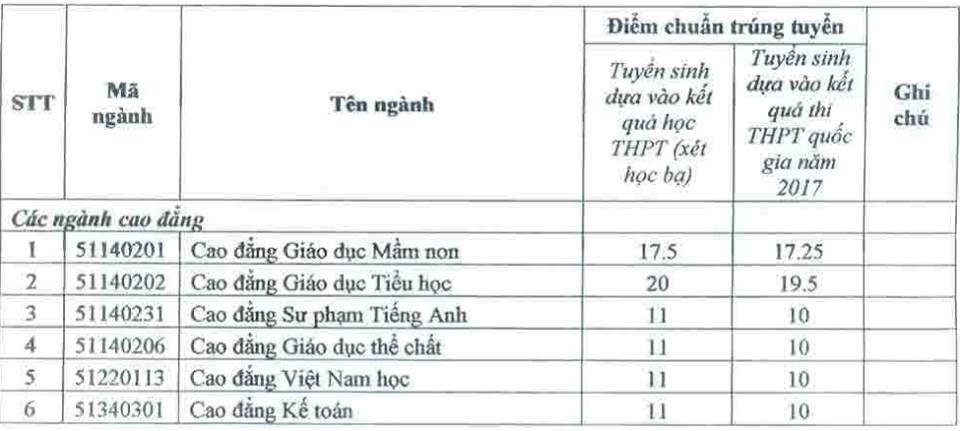 diem chuan dai hoc bac lieu