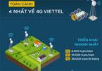 4 nhất về 4G Viettel
