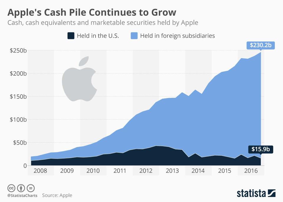 Giá cổ phiếu phá kỷ lục, Apple dự kiến thu 50 tỷ USD
