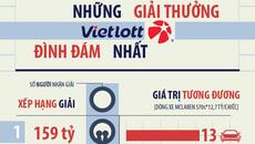 Những giải Vietlott đình đám nhất từ trước tới nay