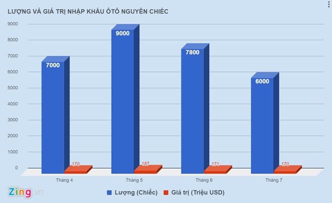 Ô tô nguyên chiếc nhập khẩu về Việt Nam giảm kỷ lục