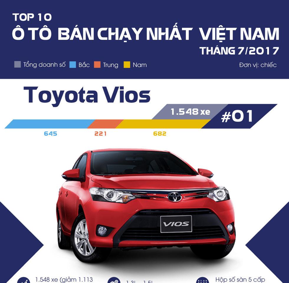 Top 10 ô tô bán chạy nhất tháng 7