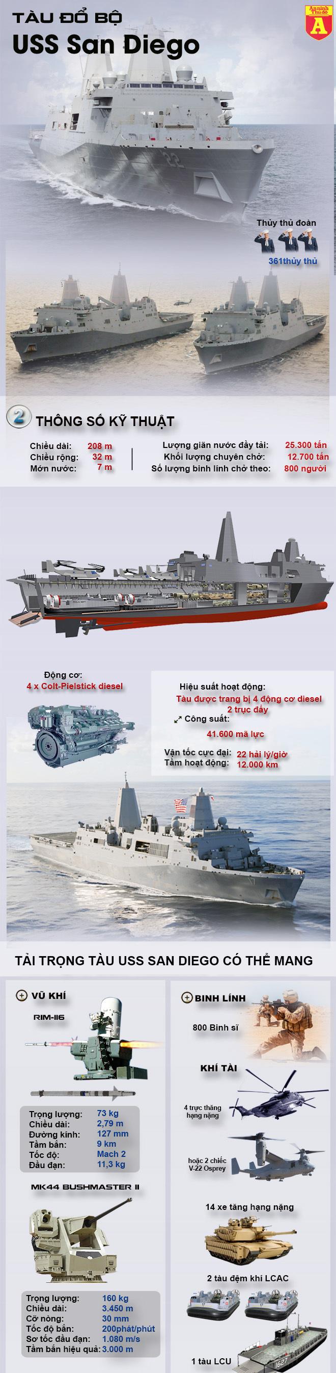 Tàu USS San Diego,hải quân Mỹ,tàu hải quân,cảng Cam Ranh
