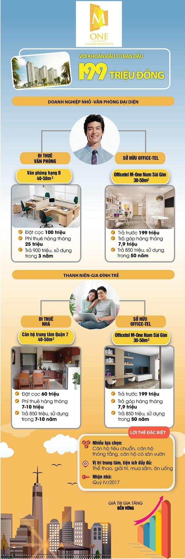 Vì sao nên mua căn hộ Officetel?