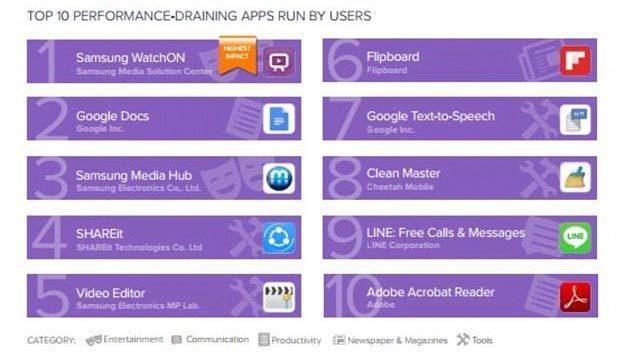 smartphone Android, máy Android, ứng dụng, ứng dụng hao pin