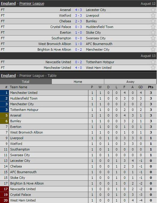 Tottenham, Newcastle, vòng 1 Ngoại hạng Anh, Alli