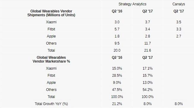 Xiaomi vượt mặt Apple và Fitbit trên thị trường thiết bị wearable
