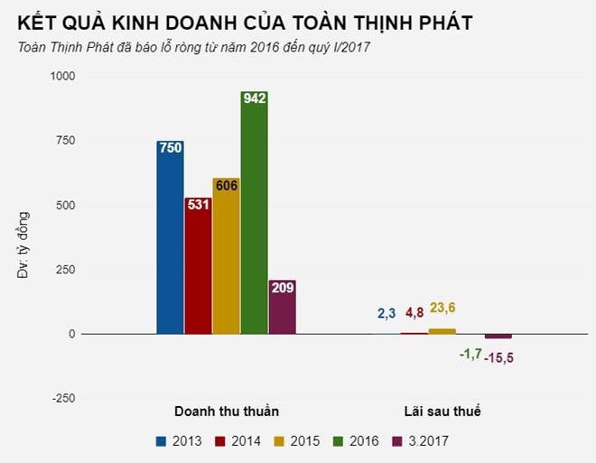 Chủ dự án 'đổ' 161 tỷ 'lấp' sông Đồng Nai kinh doanh ra sao?