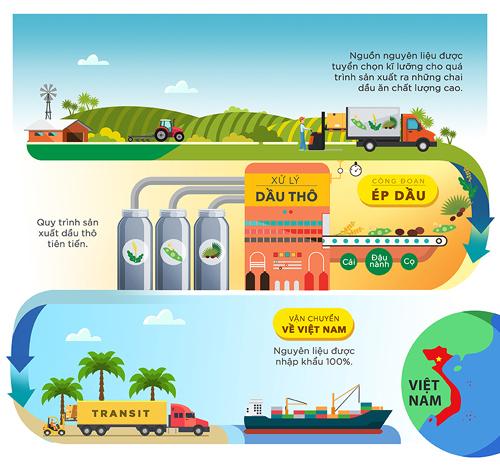 Khám phá hành trình ra đời của dầu ăn Tường An