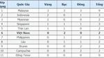 Bảng tổng sắp huy chương SEA Games ngày 20/8